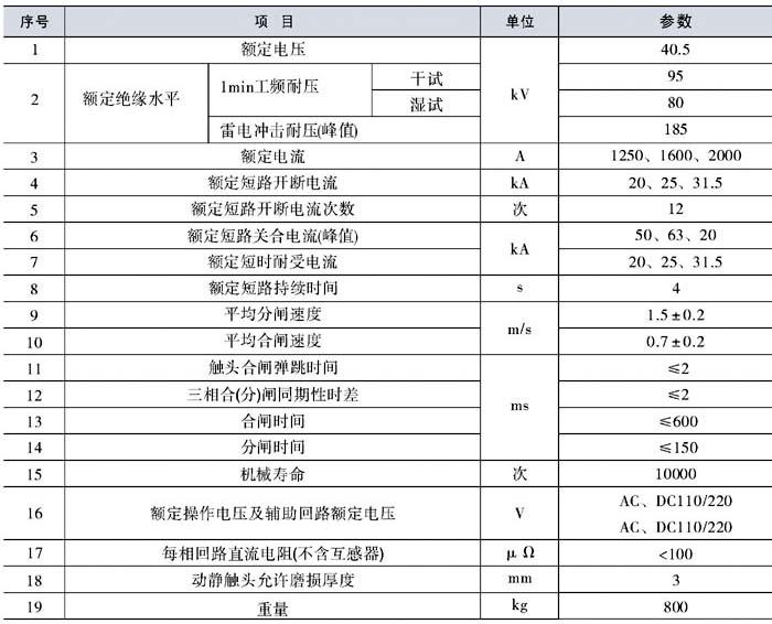 ZW7-40.5/1250真空断路器参数表